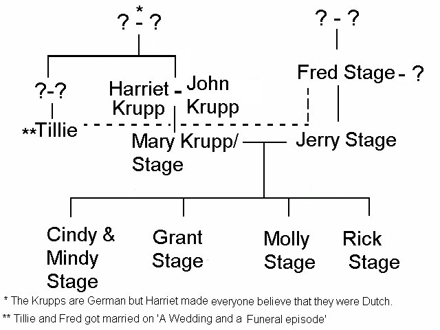 Stages Family Tree
